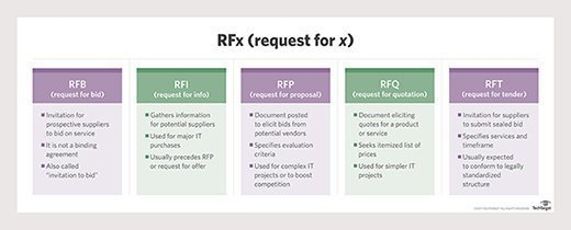 What Is Request For Proposal Rfp Definition From Whatis Com
