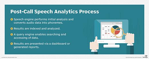 post-call speech analytics process
