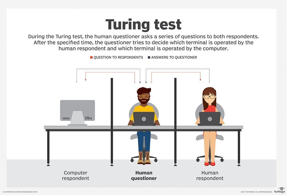 can a machine pass the turing Most experts believe it'll still be years before ai can legitimately pass the tap into a ton of machine learning need to pass the turing test to.