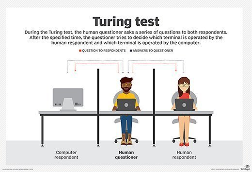 A test being administered between a human and computer.
