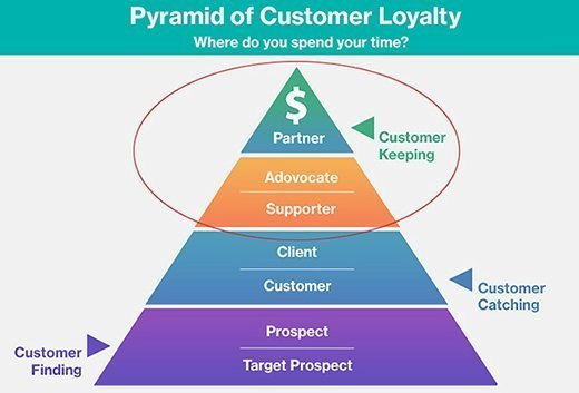 A simplified view of customer engagement