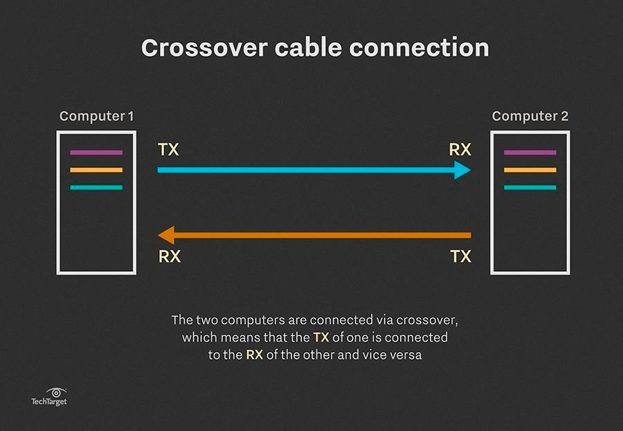 How to set up a CAT5 UTP crossover cable Crossover Cable Wiring on