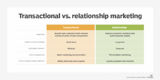 Transactional vs. relationship marketing comparison chart