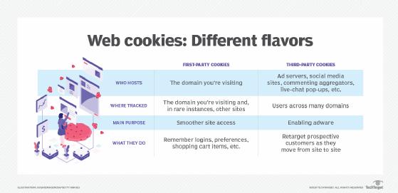 Diagramma dei cookie di terze parti e di prima parte