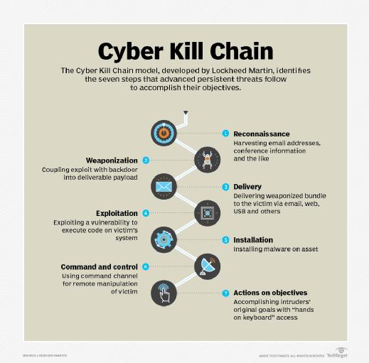 Cyber Kill Chain modélisé par Lockheed Martin.