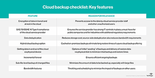 Cloud backup features