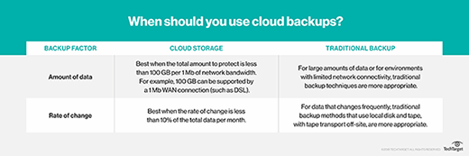 cloud data backup or traditional backup