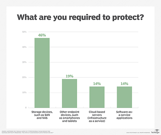 What data are you required to protect?