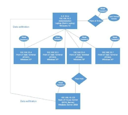 Data Breach Preparation and Response FIG 5.2