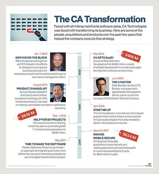 The CA transformation