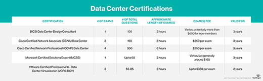 Data center certifications