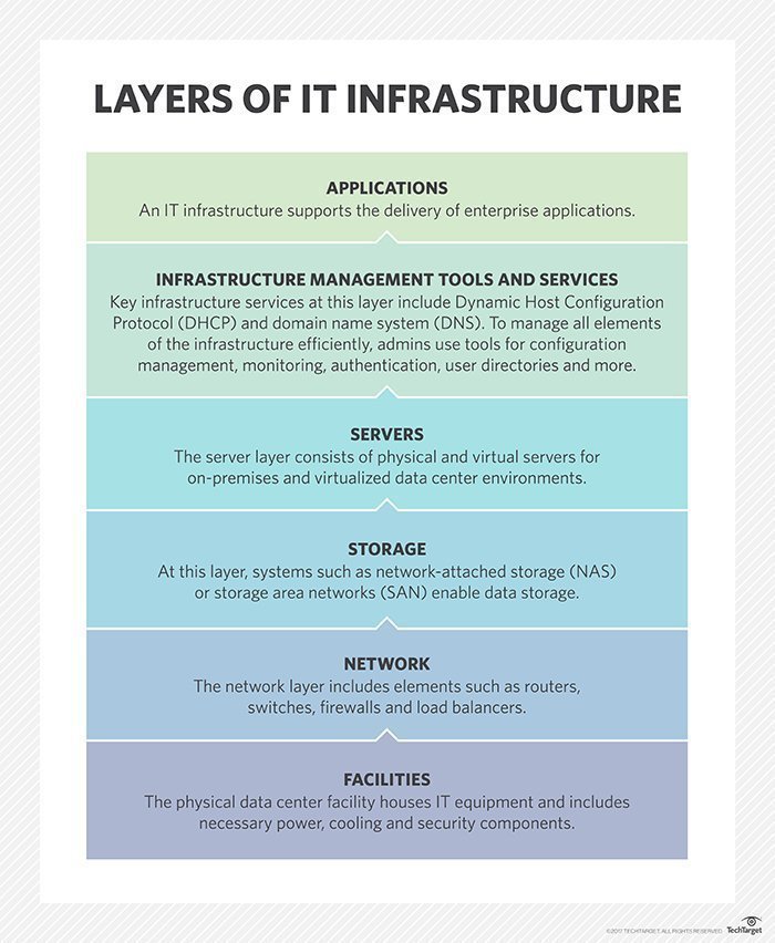 What is infrastructure (IT infrastructure)? - Definition