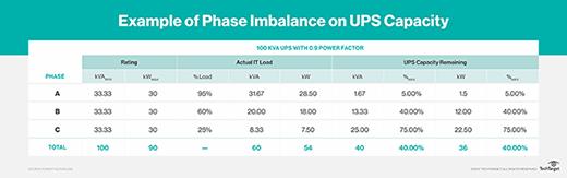 Phase imbalance calculations
