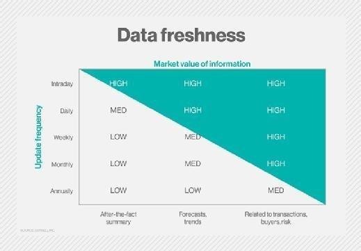Data freshness
