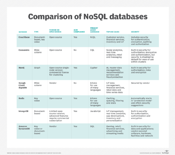 NoSQL database comparison to help you choose the right store