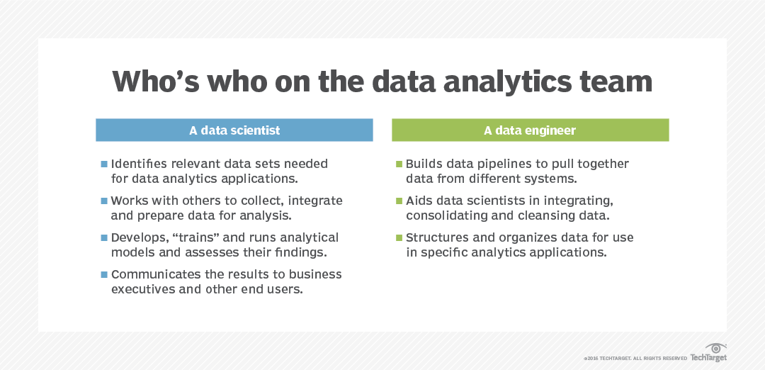 What is Data Analytics? - Definition from WhatIs com