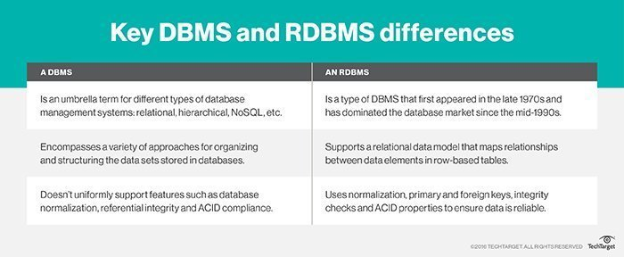 What is RDBMS (relational database management system