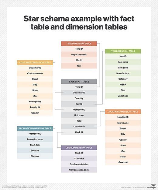 Star schema example with fact and dimension tables