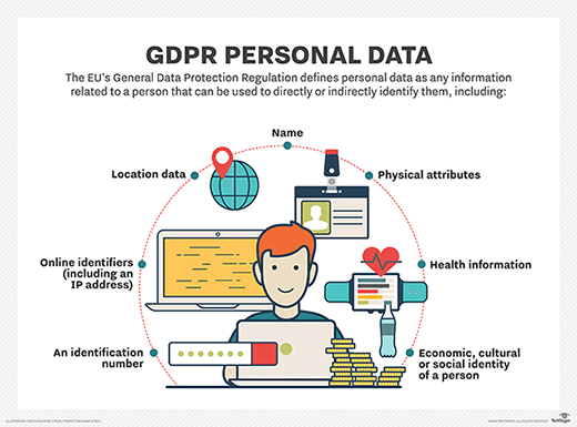 How does the GDPR define  data?