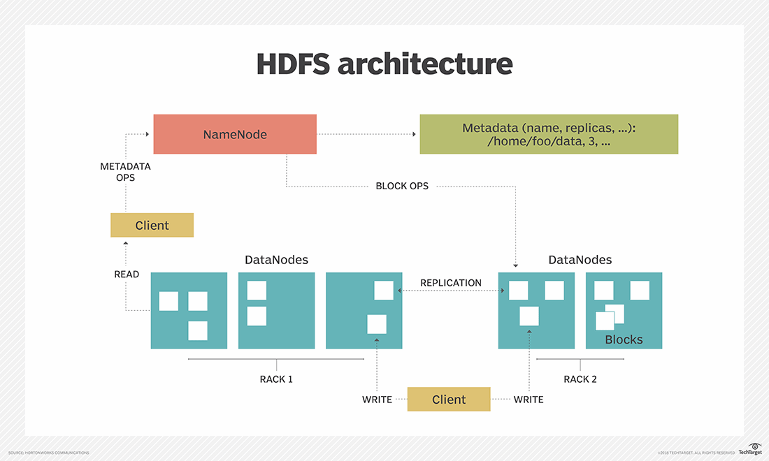 What is Hadoop Distributed File System (HDFS)? - Definition from