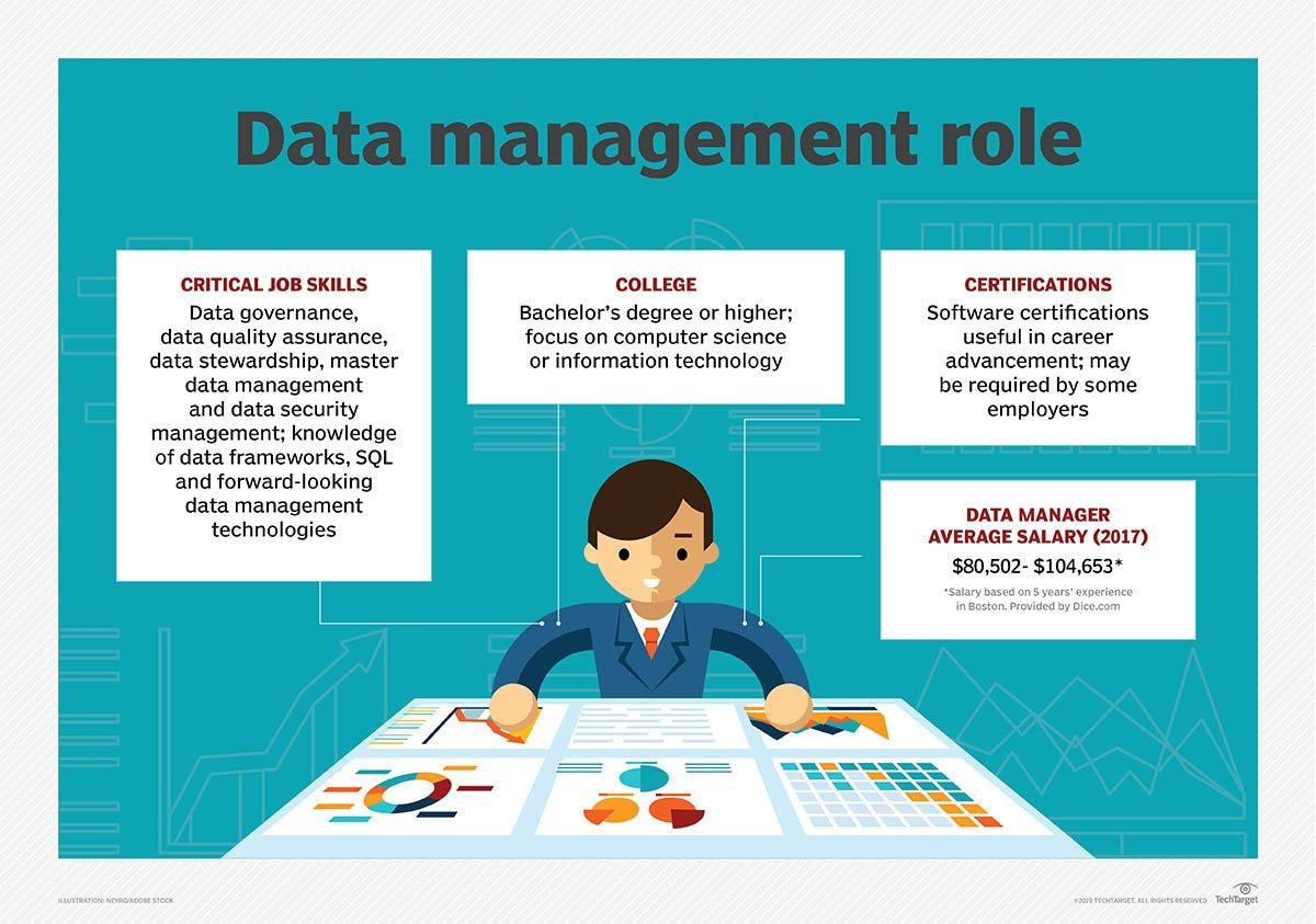 Image result for Data Management