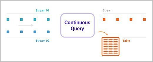 The goal of the newly released KSQL is to bring Kafka streaming programming directly to SQL-capable developers. For example, it's meant to join click streams via continuous queries with table data.