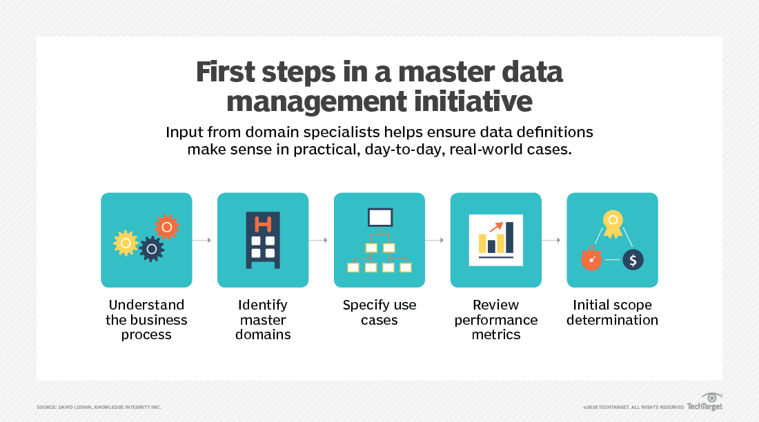 What is master data management (MDM)? - Definition from WhatIs com
