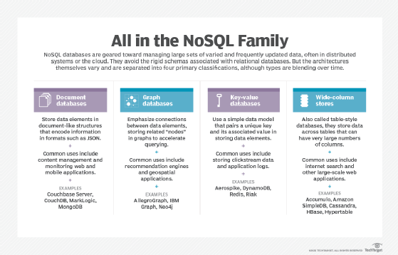 What is NoSQL (Not Only SQL da...