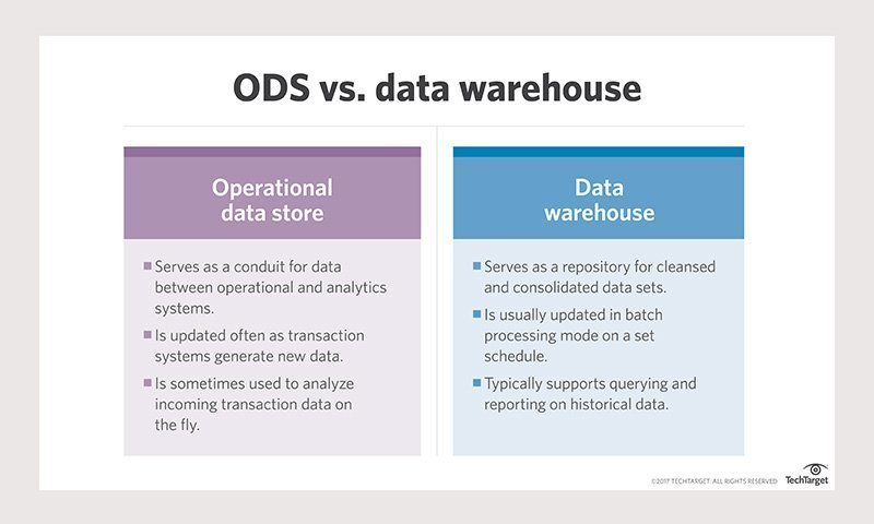 Operational data store vs  data warehouse: How do they differ?