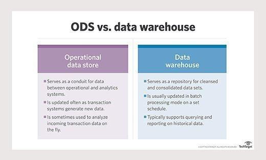 ODS vs. data warehouse