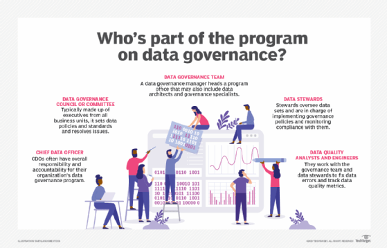 Members of a data governance team