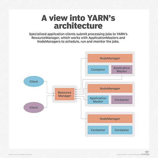 Apache Hadoop YARN architecture