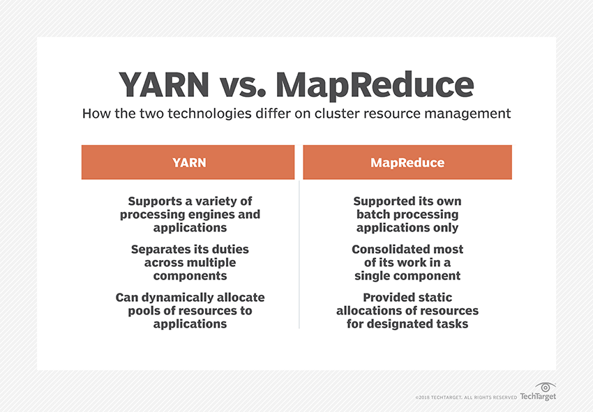 What is Apache Hadoop YARN? - Definition from WhatIs com
