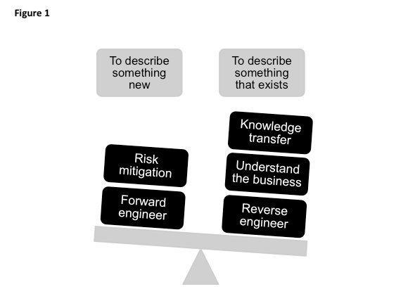 data modeling uses
