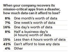 How much data can you afford to lose?