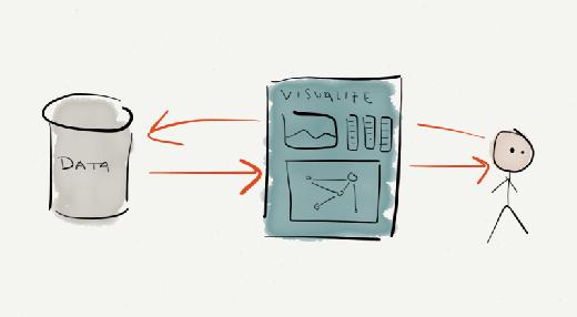 Flexible data analysis