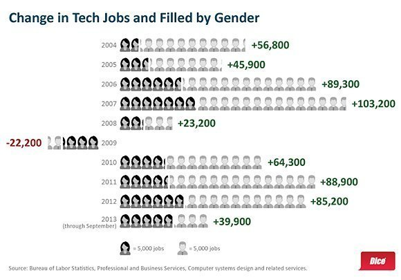Dice chart of women in information technology jobs