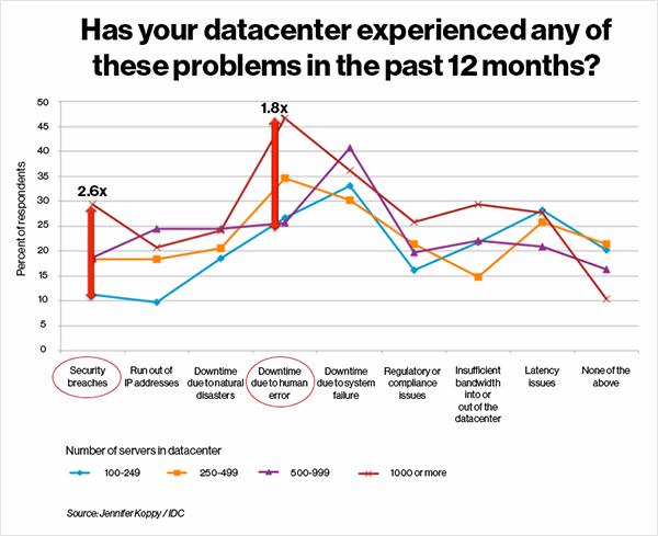 Data center survey results.