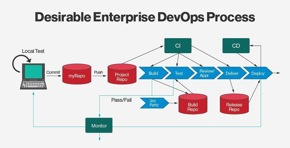 To build or to buy? That is the DevOps toolchain question