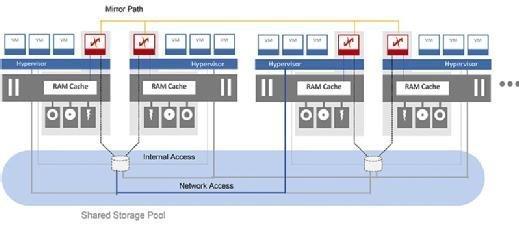 DataCore Hyper-converged Virtual SAN (PSP5 Update)