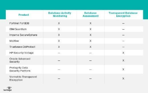 Comparing the top database security tools