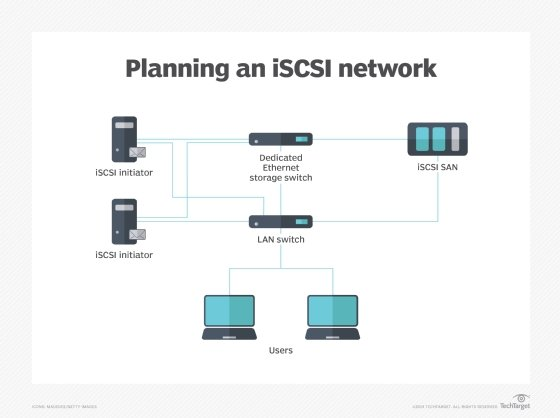 Planning an iSCSI network