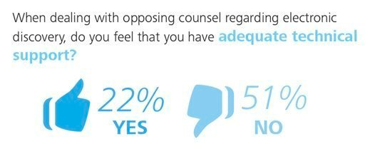 When dealing with opposing counsel regarding e-discovery, do you believe that you have adequate technical support?