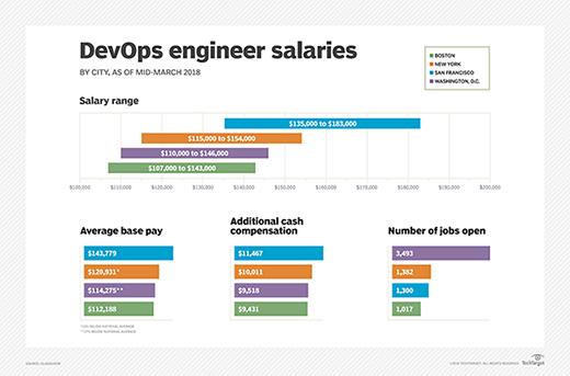 salary snapshot