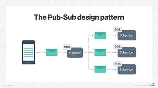 Pub-Sub