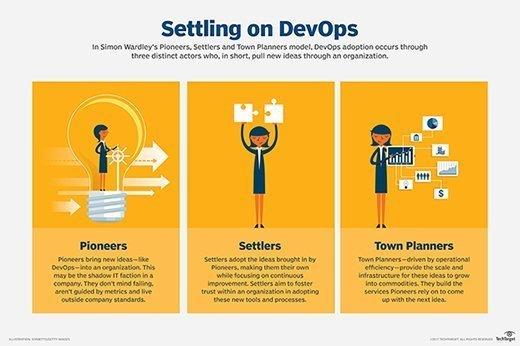 Never mind the DevOps maturity model, focus on principles