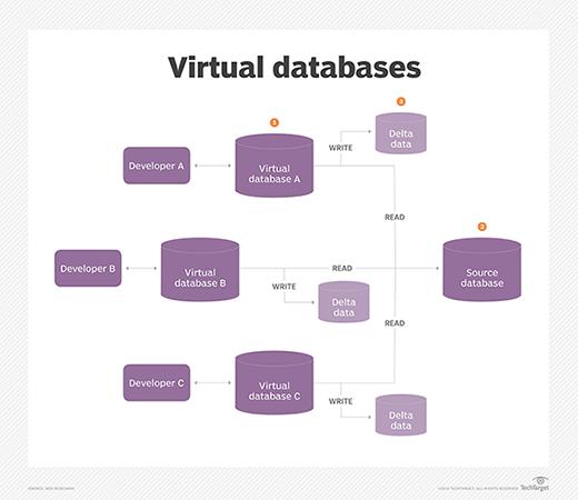 Database virtualization