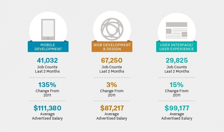 Which Software Developer Skills Are The Most Valuable?  Software Skills