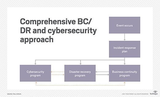 Comprehensive BC/DR and cybersecurity approach