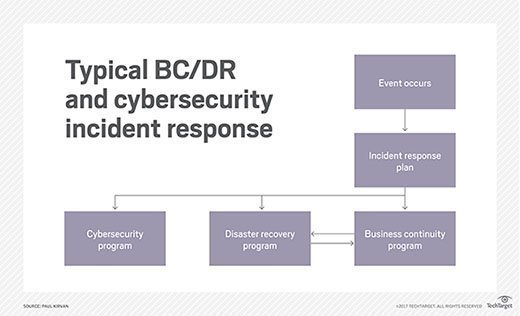 Typical BC/DR and cybersecurity incident response